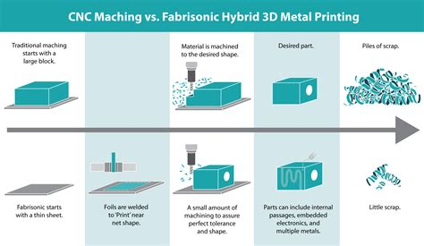 design and development of a layer based additive fabrisonic ultracool ultrasonic additive fabrication