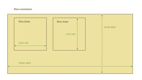 page layout using flexbox css3 flexbox a layout made of flexible boxes
