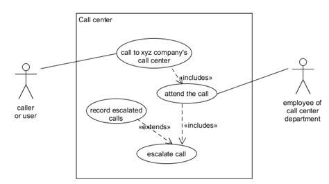 draw activity diagram design concepts