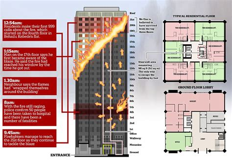 Gas Station Floor Plans Man Whose Faulty Fridge Started Grenfell Tower Inferno