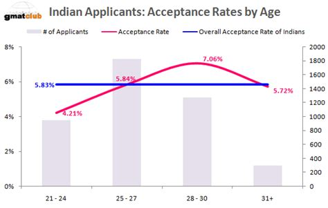 Mba Admissions Probability by Mba Admission Chances For Indian Applicants Top 50