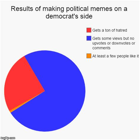 Pie Chart Generator Meme - results of making political memes on a democrat s side