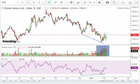 candlestick pattern of ashok leyland charts of the day 7 02 18 by elearnmarkets