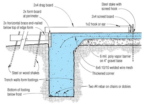 layout and excavation definition structural slabs jlc online