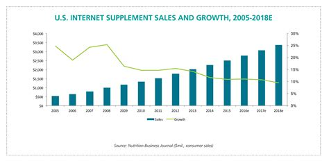 supplement industry growth supplement market ripe for disruption new network
