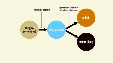 pattern library definition maintaining design systems atomic design by brad frost