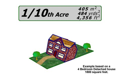 how many square feet in half an acre plot size exles
