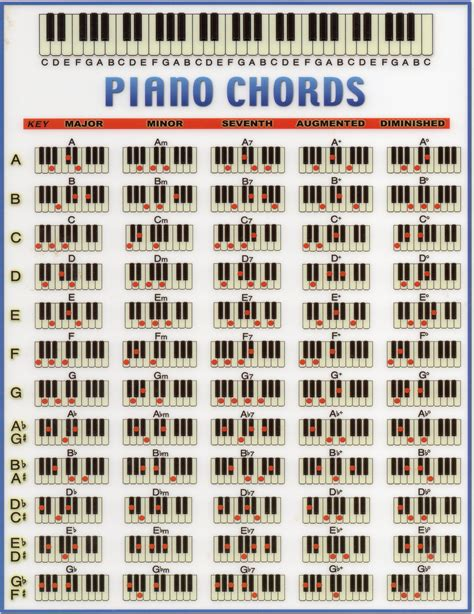 printable piano chord chart 7 best images of piano chord chart pdf free piano chord