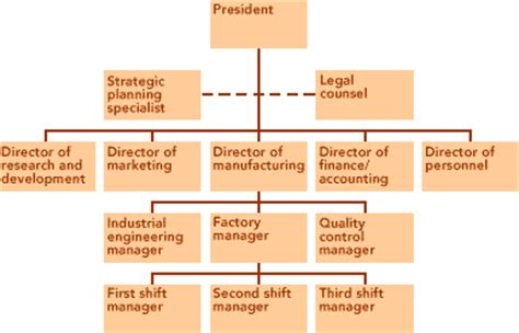 Power Organization 3 management chain of command pictures to pin on