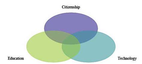 dork dweeb venn diagram digital citizen spt v9n1 education and citizenship in the digital age