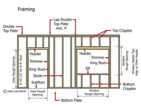 Window Framing Diagram | doors windows framing a window other diagram framing a