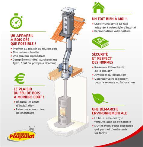 Cheminã E Poujoulat Prix Un Conduit De Chemin 233 E D 232 S La Construction De La