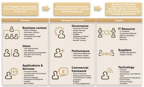 design framework for building services the business of it differentisdifferentis