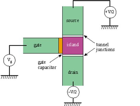 single electron transistor gate voltage low power and high performance 1 bit set adder
