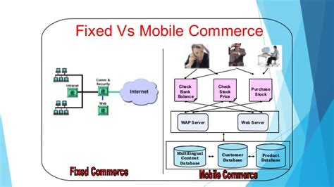 A M Commerce Accelarated Bs Mba by M Commerce Future Of Mobile Commerce Aimk