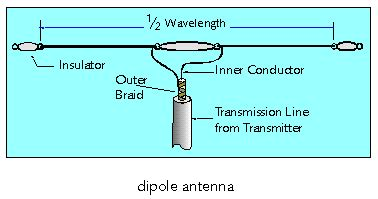 radio why doesn t a transmission line mess up an antenna resonance physics stack exchange