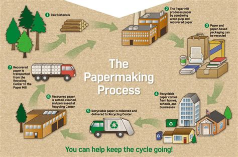 Process How To Make Paper - the responsible package s newly redesigned website