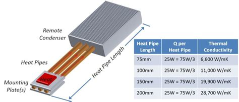 heat sink thermal conductivity design considerations when using heat pipes pt 1 celsia
