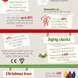 christmas lights the facts visual ly