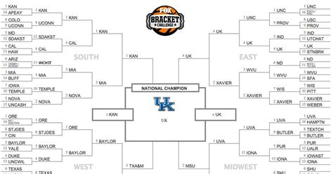 Four Predictions by Predictions For A Truly Unpredictable Ncaa Tournament
