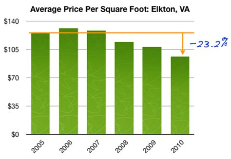 home sales and statistics for elkton virginia 187 harrisonblog