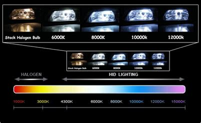 hid bulb colors hid vision canada hid xenon bulb color guide