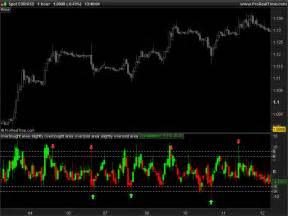 value chart indicator indicators prorealtime trading