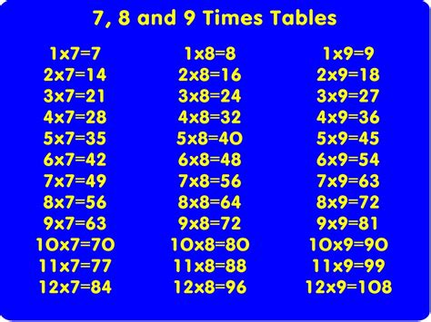 7 Times Table by 7 8 And 9 Times Table