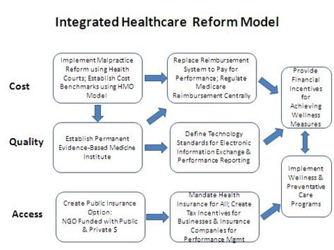 modeling health and healthcare systems books the pulse of healthcare s healthcare and hospital