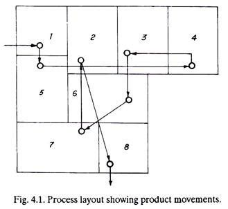 tipe layout proses 5 main types of plant layout industries