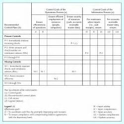 acg 6415 chapter9 fall2006