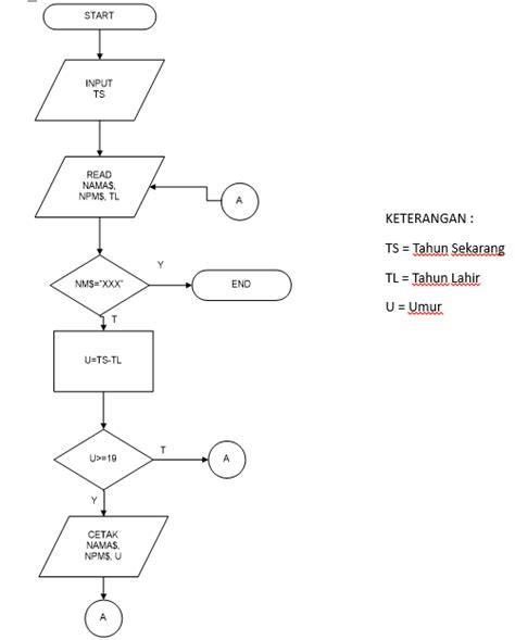 format laporan akhir pdp latifa s world pengenalan flowchart dan qbasic