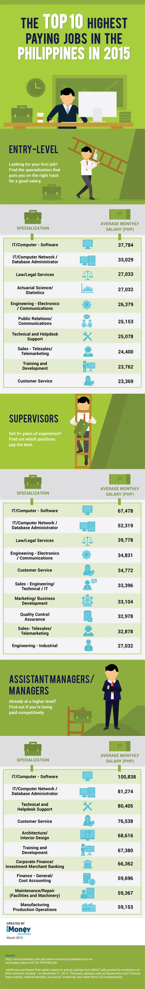 Highest Paying Mba Specialization Investment Management by Infographic Top 10 Highest Paying In The Philippines