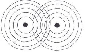 Destructive interference destructive interference