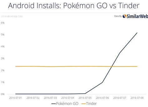 pokmon go is bigger than tinder about to overtake aux usa pok 233 mon go d 233 passe tinder sur android
