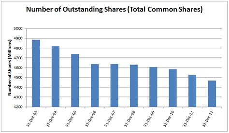 Tesla Shares Outstanding Coca Cola Company Dividend Stock Analysis Dgi R