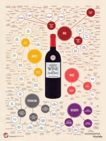 different reds the different types of wine infographic wine folly