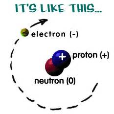 How Many Protons And Neutrons Does Chromium Chemistry11mrstandring Liine Spectra Electron Shells