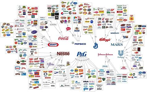 L Companies by Marketing Brands With Sub Brands Branding And Marketing