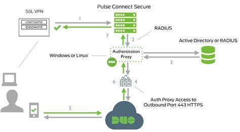 factor authentication  pulse connect secure ssl vpn