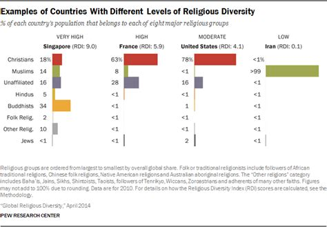 map these are the world s least religious countries the this map of the world s most religiously diverse countries