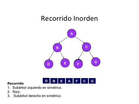 arbol binario preorden recorrido en 225 rboles binarios
