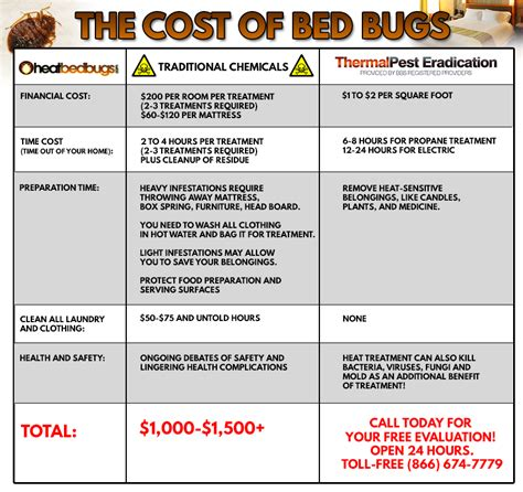 heat bed bugs  settle  pest controlwe eliminate