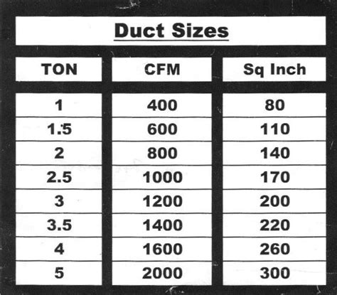 how to calculate duct size for a room cold air return
