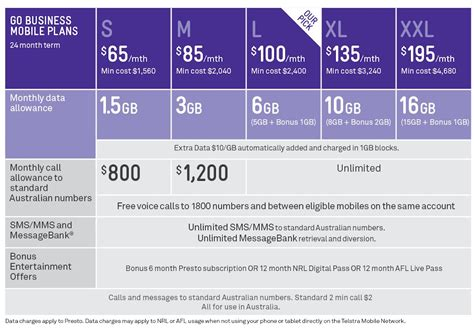 telstra go mobile plans everything you need to