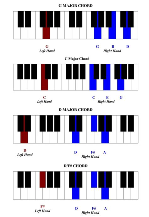 keyboard tutorial for beginners free piano piano chords guide for beginners piano chords
