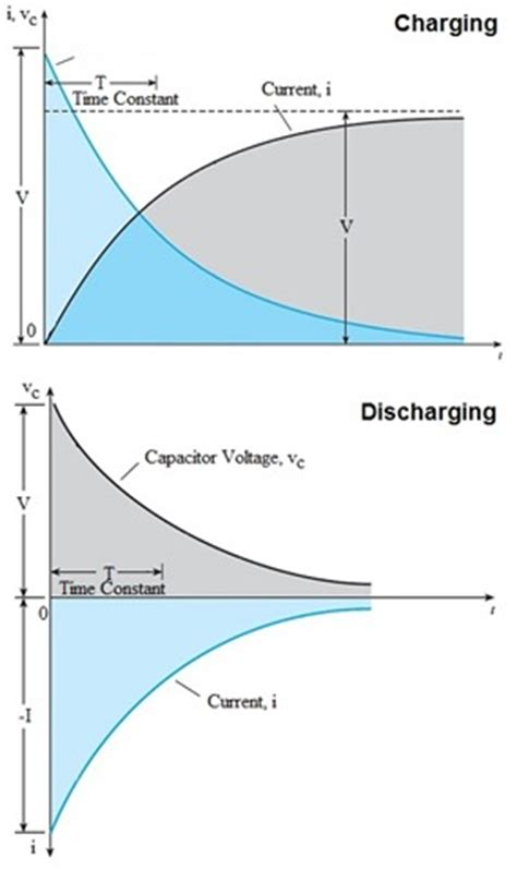capacitor charge and discharge experiment capacitor theory