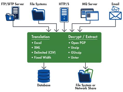 data transfer diagram connect to secure ftp sftp ftps ftp http s database
