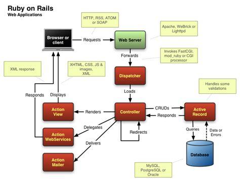 rails workflow ruby on rails application workflow chetan kalore s