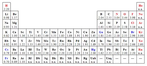 Periodic Table Polarity by Periodic Table With Electronegativity Values Chapter 6 The